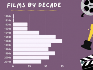 The Greatest Movies, By the Numbers